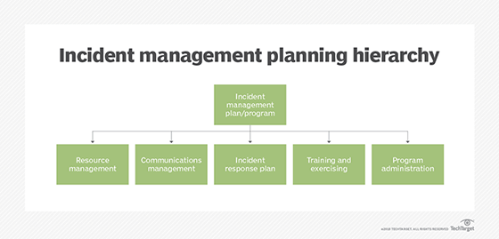 disaster_recovery-incident_management_mobile