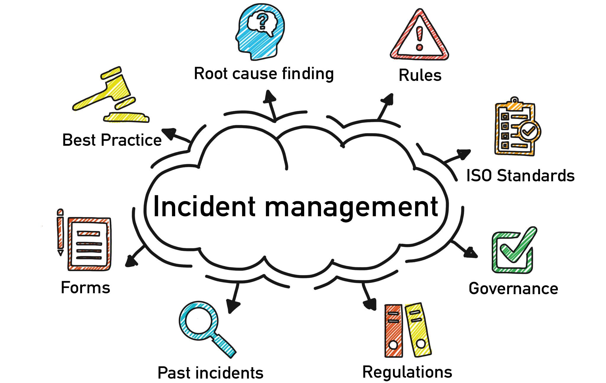 incident-management-report